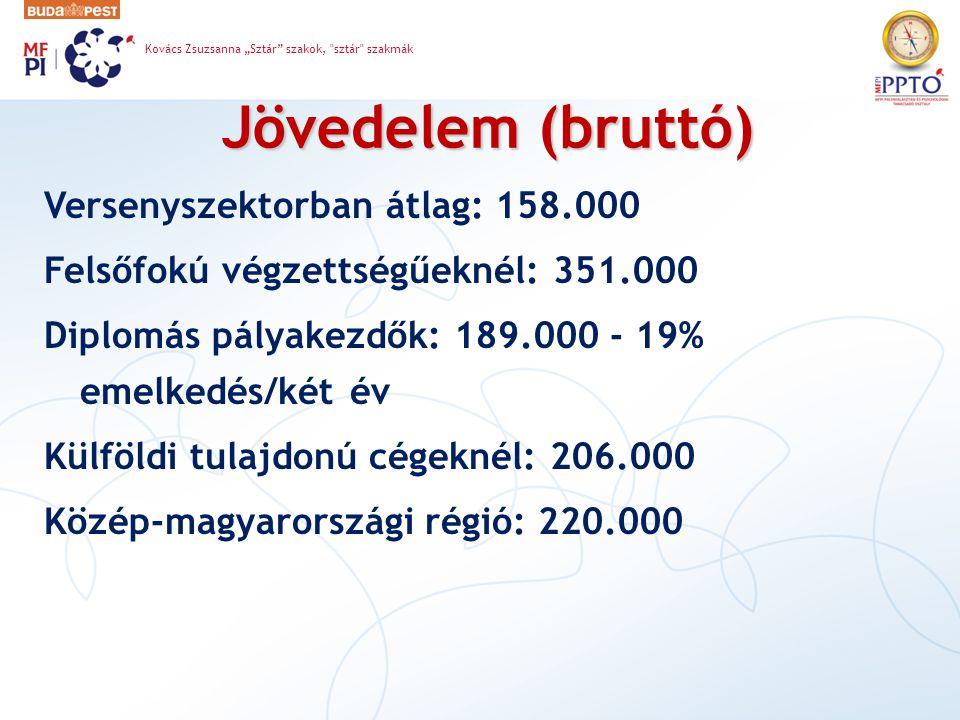 Jövedelem (bruttó) Versenyszektorban átlag: 158.000