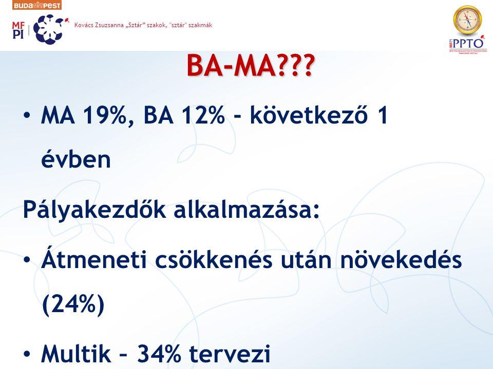 BA-MA MA 19%, BA 12% - következő 1 évben Pályakezdők alkalmazása: