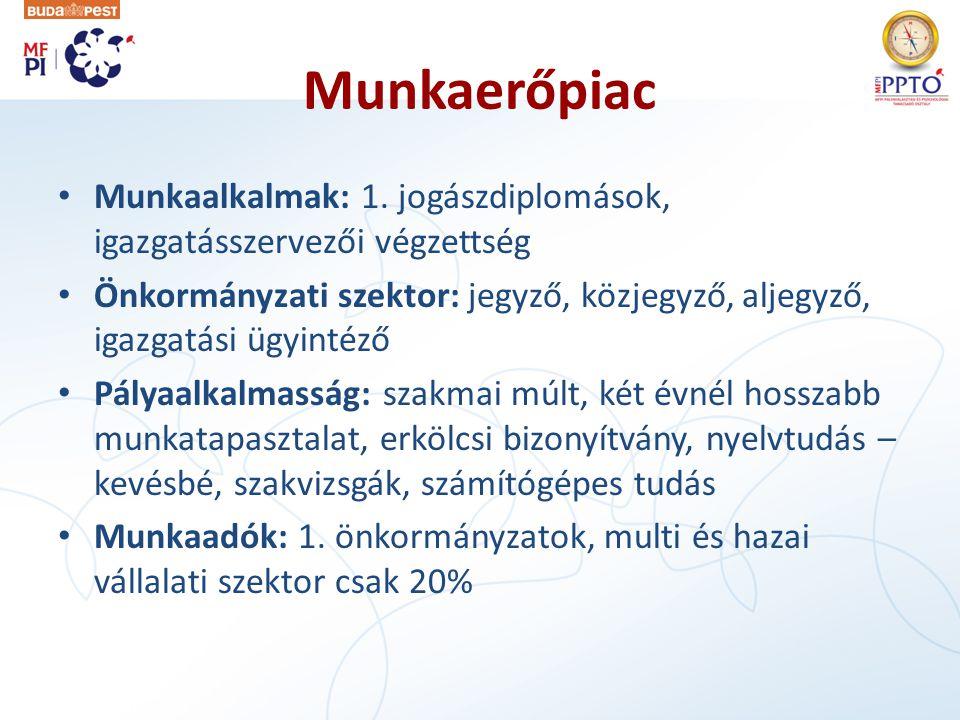 Munkaerőpiac Munkaalkalmak: 1. jogászdiplomások, igazgatásszervezői végzettség.