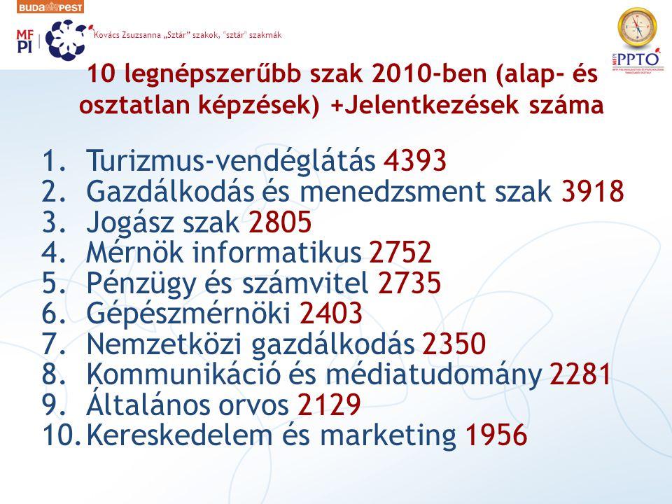 Turizmus-vendéglátás 4393 Gazdálkodás és menedzsment szak 3918