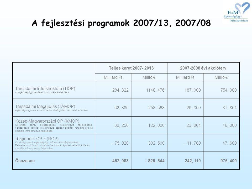 A fejlesztési programok 2007/13, 2007/08