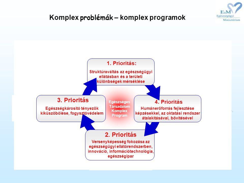Komplex problémák – komplex programok