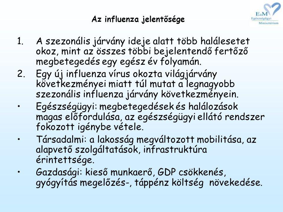 Az influenza jelentősége