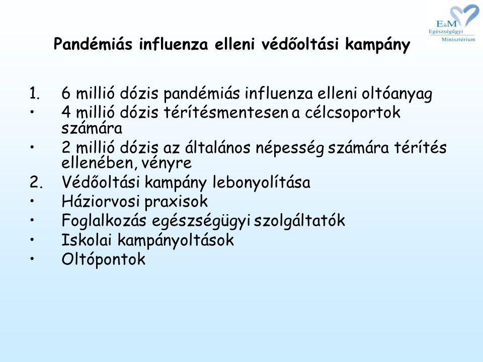 Pandémiás influenza elleni védőoltási kampány