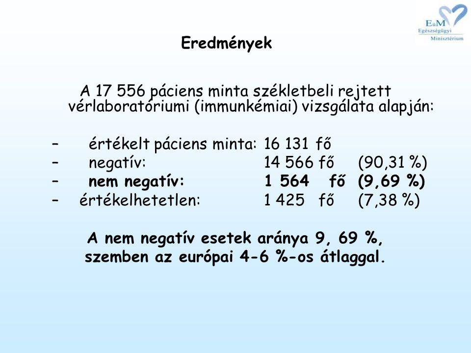értékelt páciens minta: 16 131 fő negatív: 14 566 fő (90,31 %)