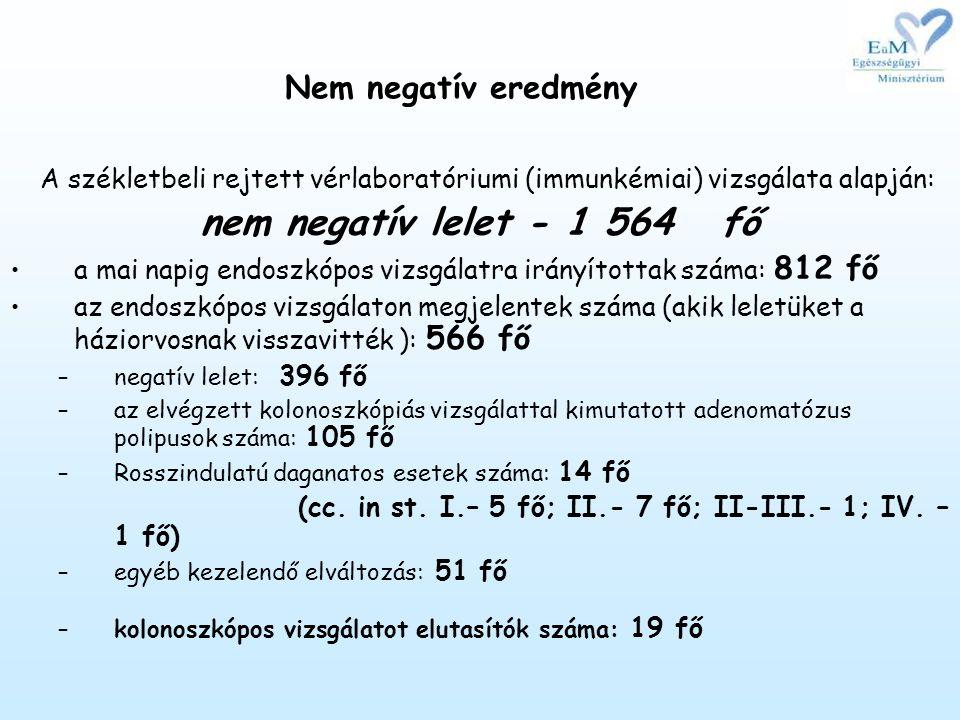 nem negatív lelet - 1 564 fő Nem negatív eredmény