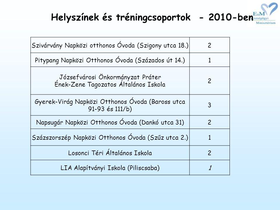 Helyszínek és tréningcsoportok - 2010-ben