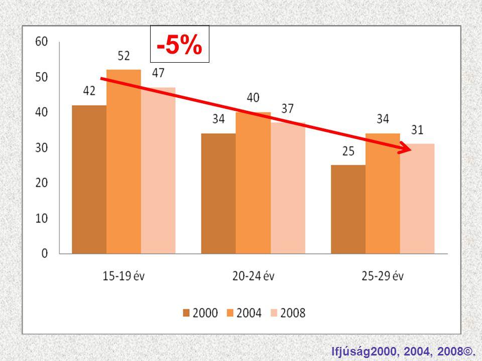 -5% Érdekes megfigyelni, hogy a kor előre haladtával, még ebben az igen rövid időintevalumban is, 14 év, a részvételi arányok rohamosan csökkennek.