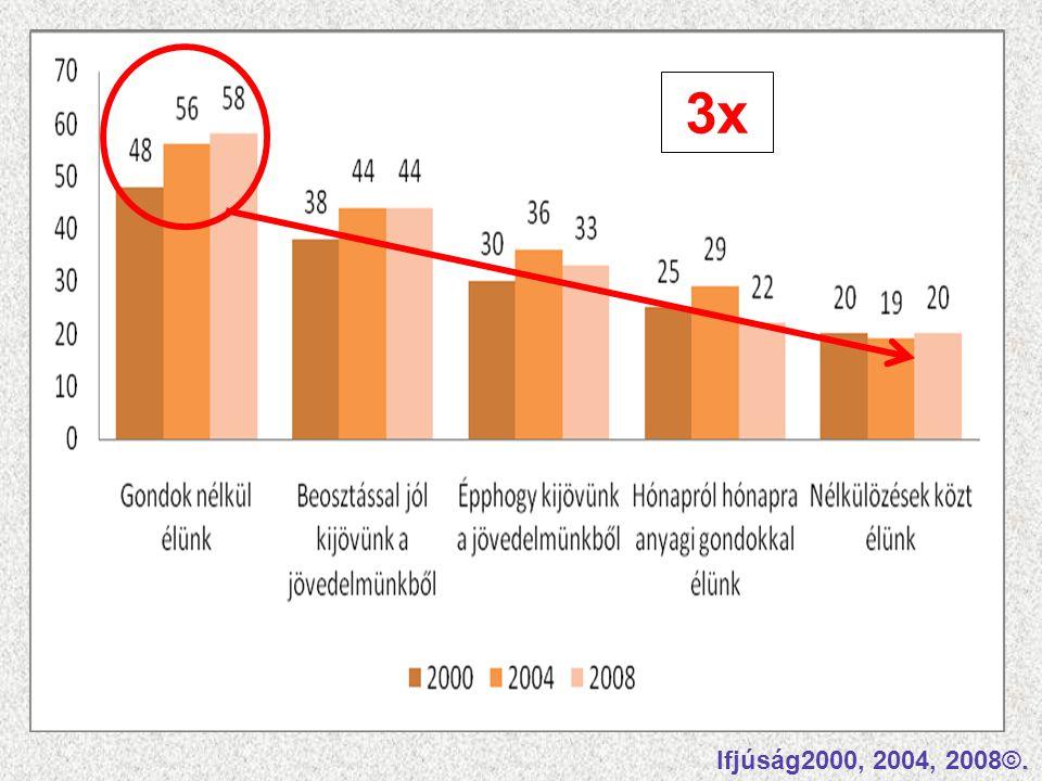 3x Látható, hogy a legmagasabb részvételi arány a GONDOK NÉLKÜL ÉLŐK körében volt a lekérdezések mind három évében.