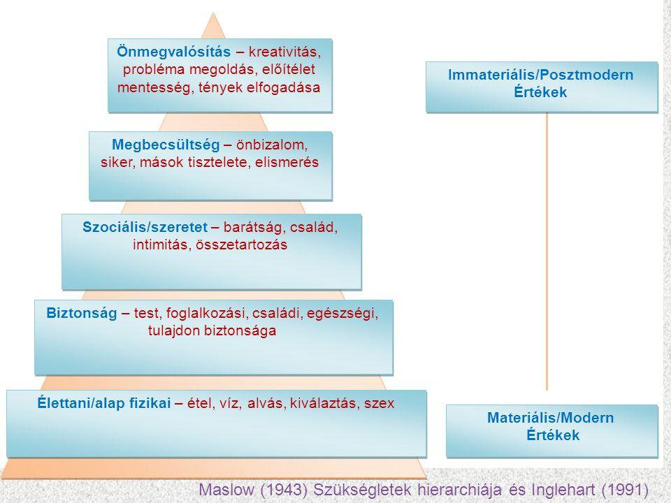 Maslow (1943) Szükségletek hierarchiája és Inglehart (1991)