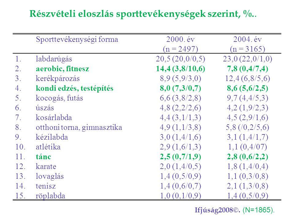 Részvételi eloszlás sporttevékenységek szerint, %..