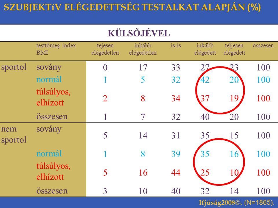 SZUBJEKTíV ELÉGEDETTSÉG TESTALKAT ALAPJÁN (%) KÜLSŐJÉVEL