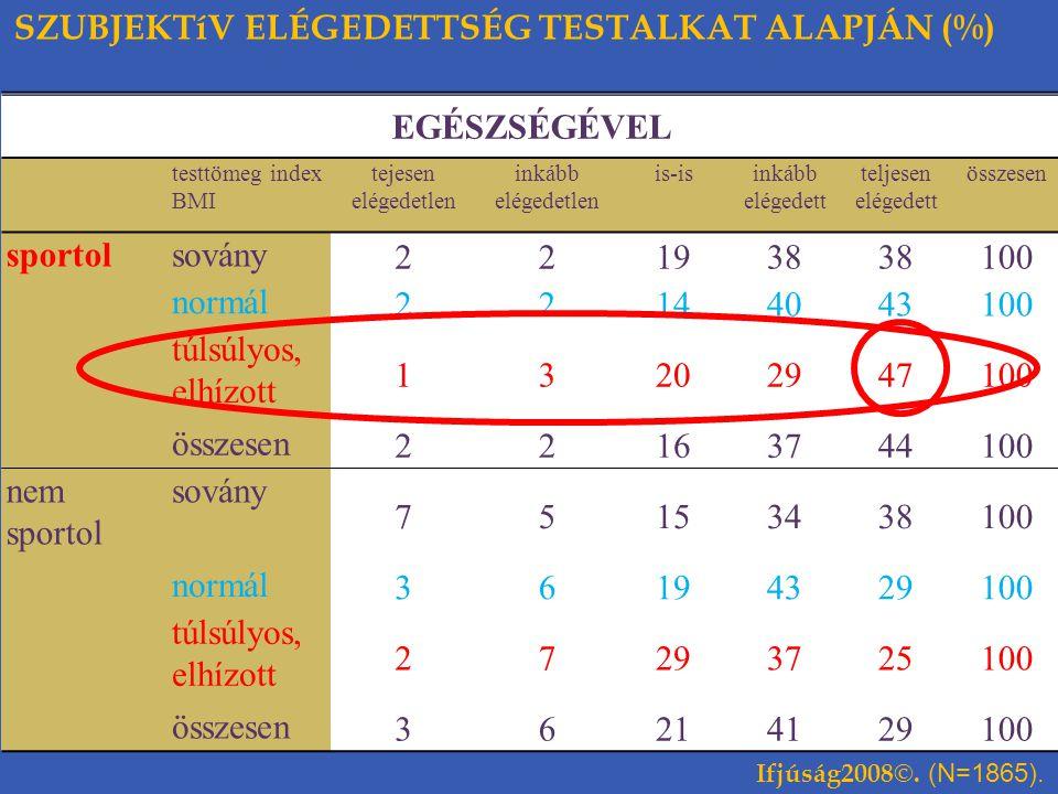 SZUBJEKTíV ELÉGEDETTSÉG TESTALKAT ALAPJÁN (%) EGÉSZSÉGÉVEL