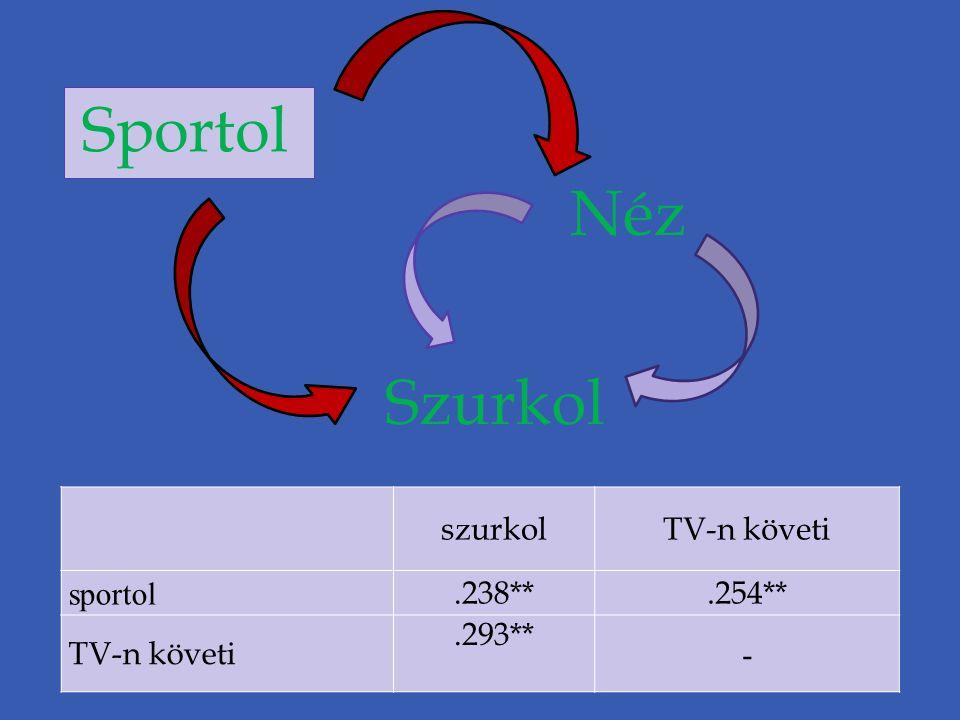 Sportol Néz Szurkol szurkol TV-n követi sportol .238** .254** .293** -