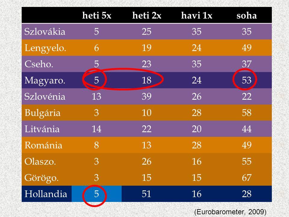 heti 5x heti 2x havi 1x soha Szlovákia 5 25 35 Lengyelo. 6 19 24 49