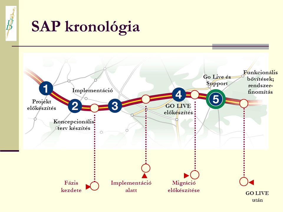 SAP kronológia Funkcionális bővítések; rendszer- finomítás