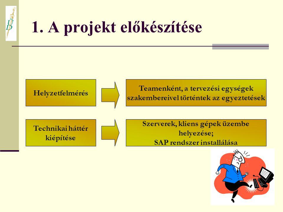 1. A projekt előkészítése