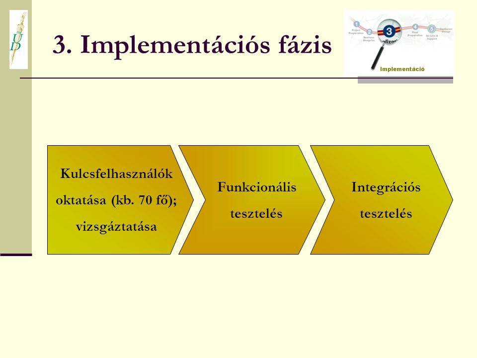 3. Implementációs fázis Kulcsfelhasználók oktatása (kb. 70 fő);