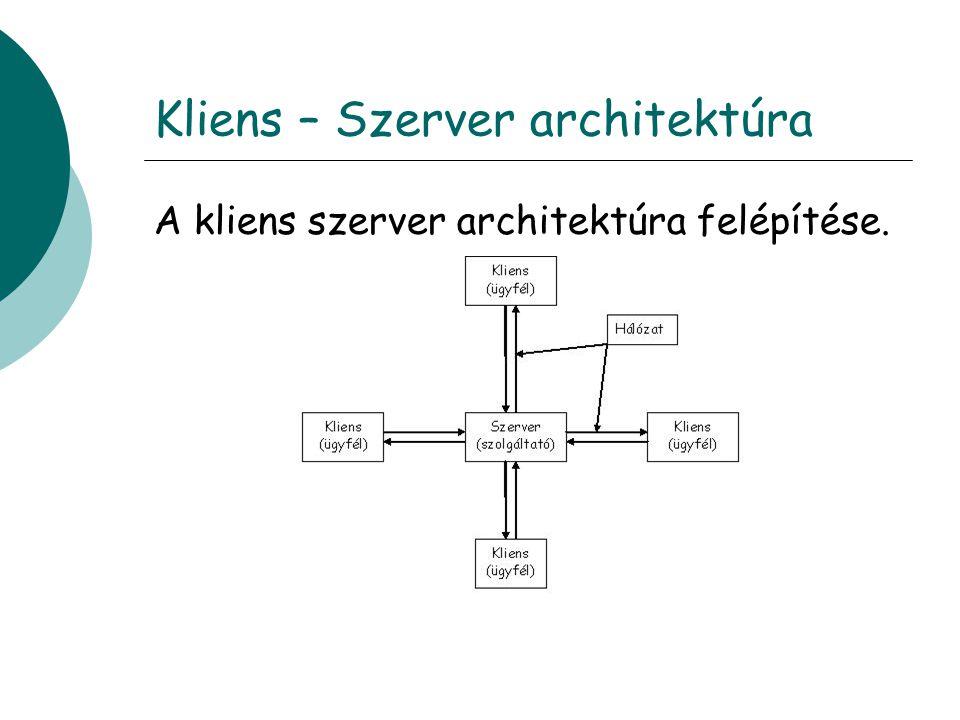 Kliens – Szerver architektúra
