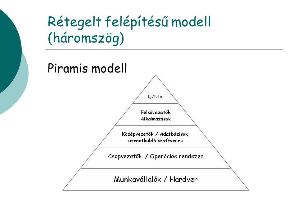 Rétegelt felépítésű modell (háromszög)