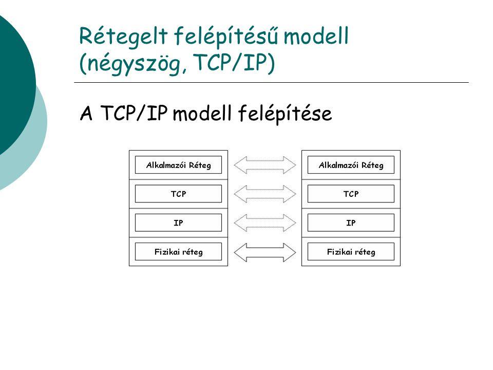 Rétegelt felépítésű modell (négyszög, TCP/IP)