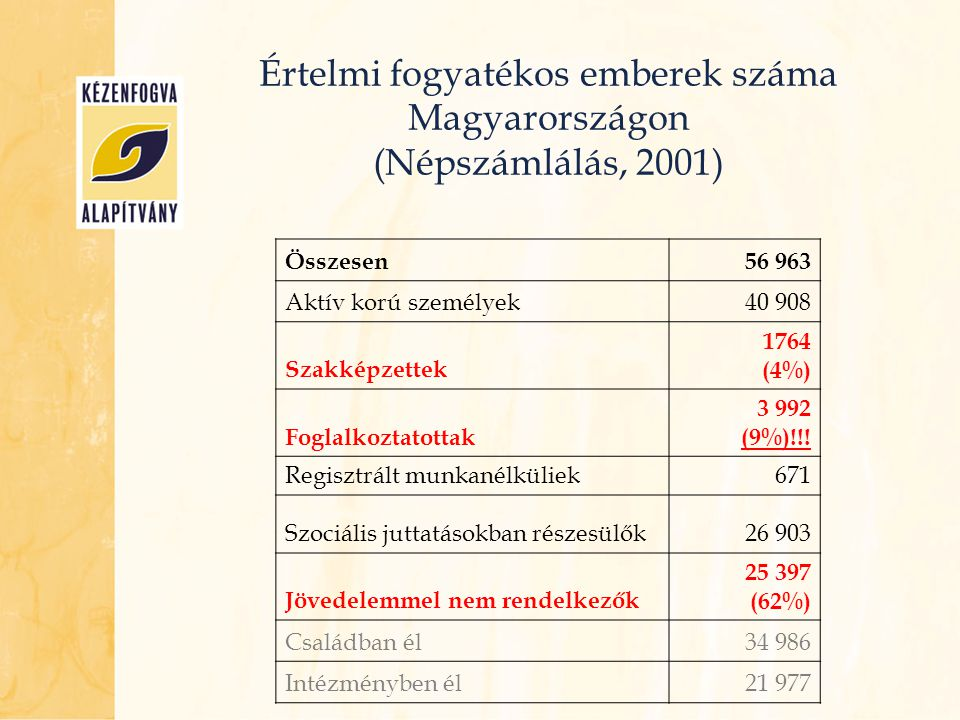 Értelmi fogyatékos emberek száma Magyarországon (Népszámlálás, 2001)