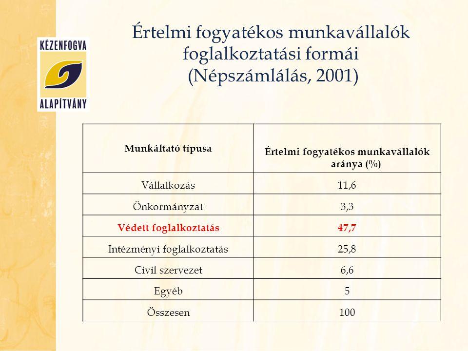 Értelmi fogyatékos munkavállalók aránya (%) Védett foglalkoztatás