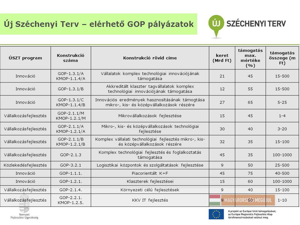 Új Széchenyi Terv – elérhető GOP pályázatok