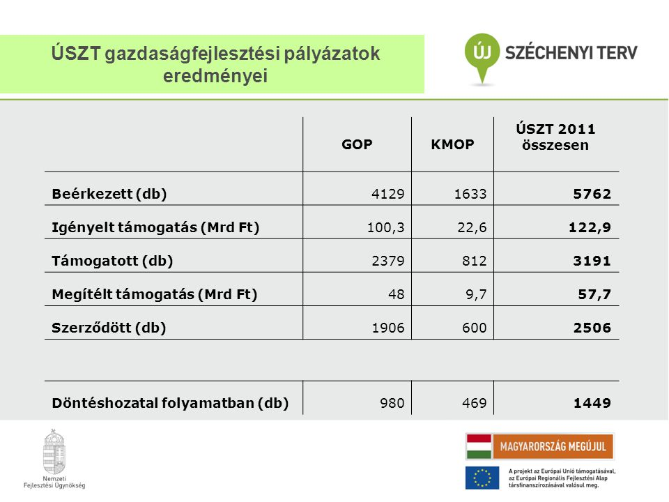 ÚSZT gazdaságfejlesztési pályázatok eredményei