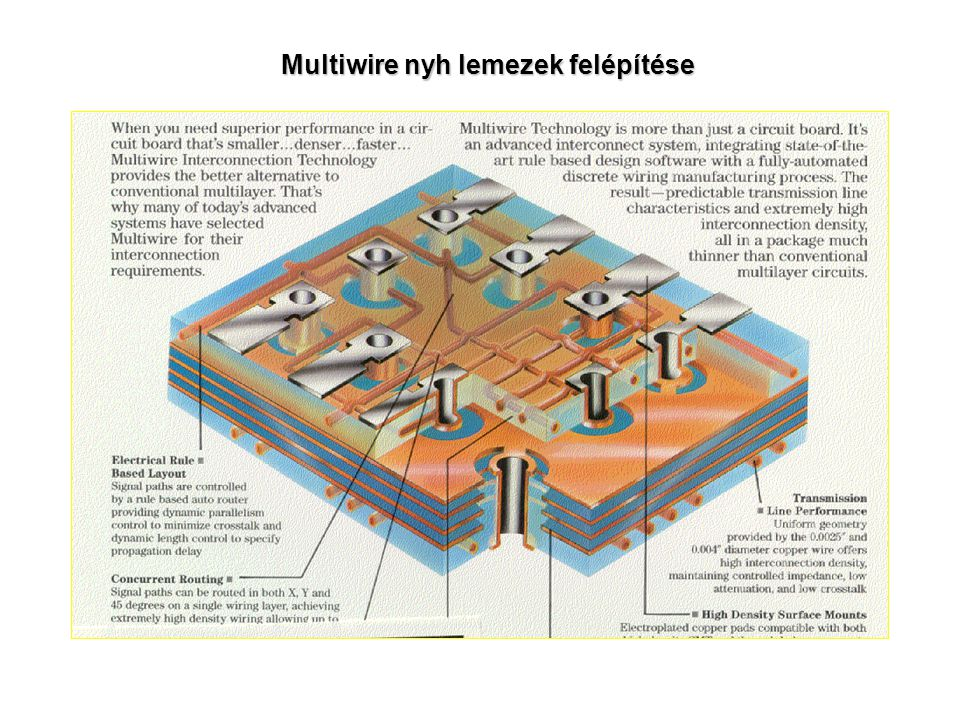 Multiwire nyh lemezek felépítése