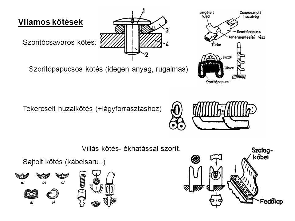 Vilamos kötések Szoritócsavaros kötés: