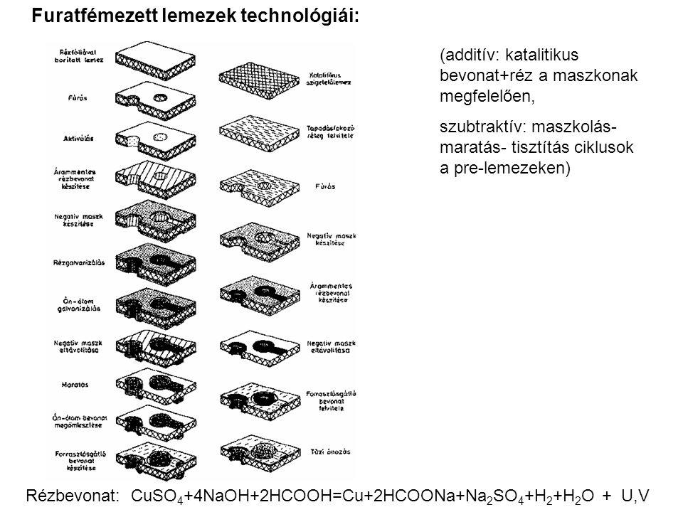 Furatfémezett lemezek technológiái: