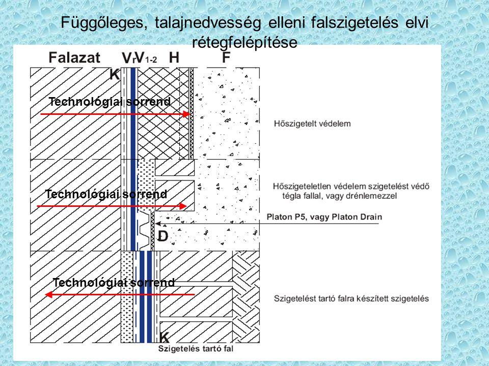 Függőleges, talajnedvesség elleni falszigetelés elvi rétegfelépítése