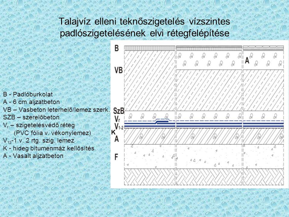 Talajvíz elleni teknőszigetelés vízszintes padlószigetelésének elvi rétegfelépítése