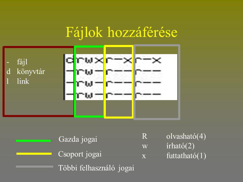 Fájlok hozzáférése - fájl d könyvtár l link R olvasható(4) Gazda jogai