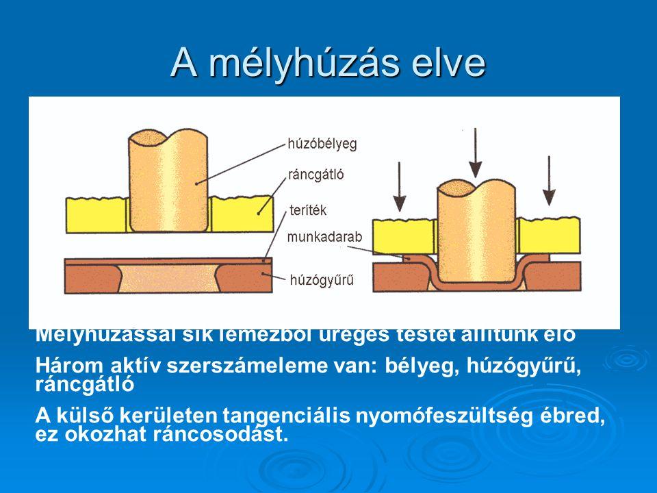 A mélyhúzás elve Mélyhúzással sík lemezből üreges testet állítunk elő