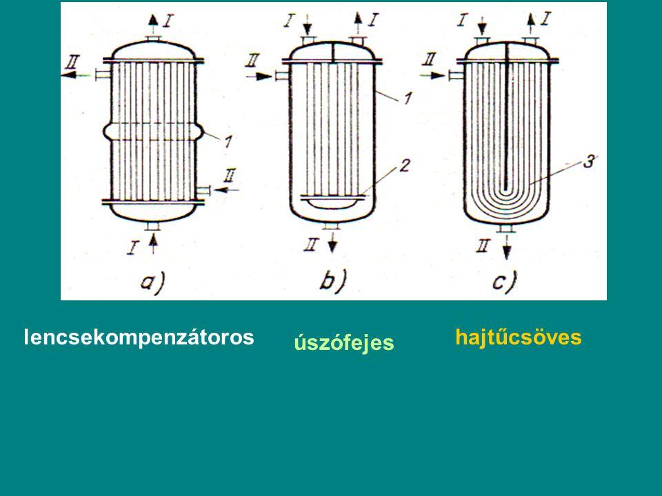 lencsekompenzátoros hajtűcsöves úszófejes
