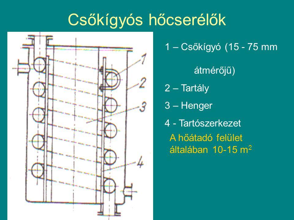 Csőkígyós hőcserélők 1 – Csőkígyó (15 - 75 mm átmérőjű) 2 – Tartály