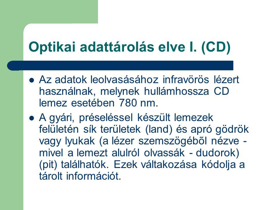 Optikai adattárolás elve I. (CD)