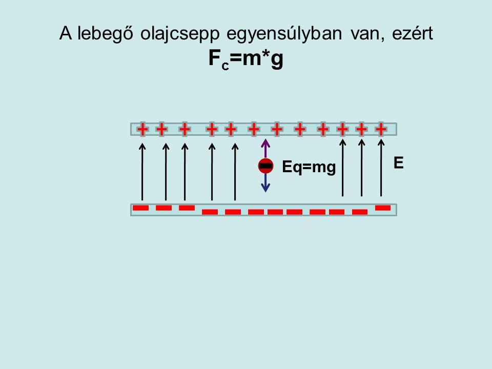 A lebegő olajcsepp egyensúlyban van, ezért Fc=m*g