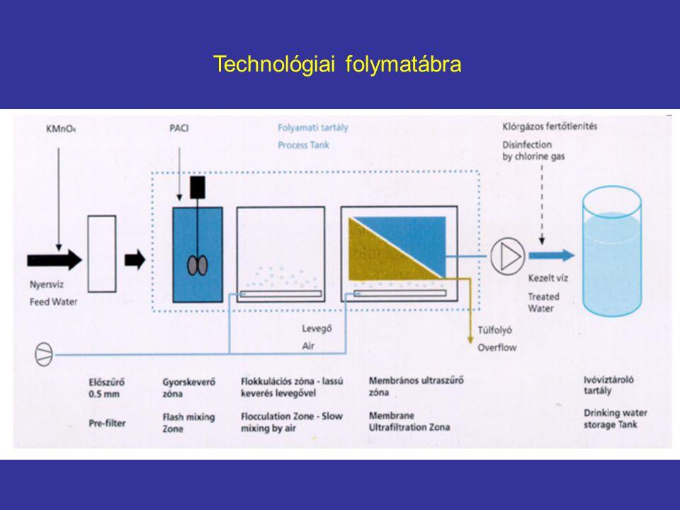 Technológiai folymatábra