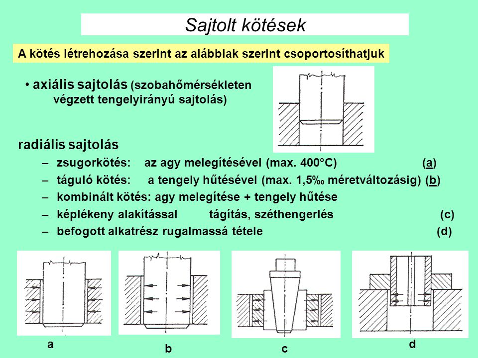 Sajtolt kötések axiális sajtolás (szobahőmérsékleten radiális sajtolás