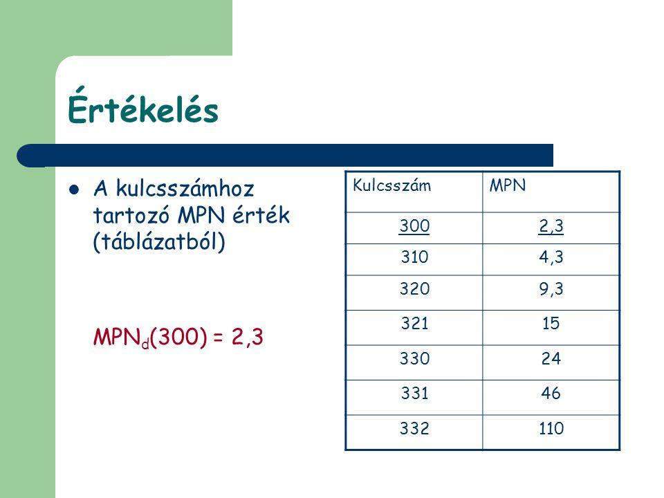 Értékelés A kulcsszámhoz tartozó MPN érték (táblázatból)