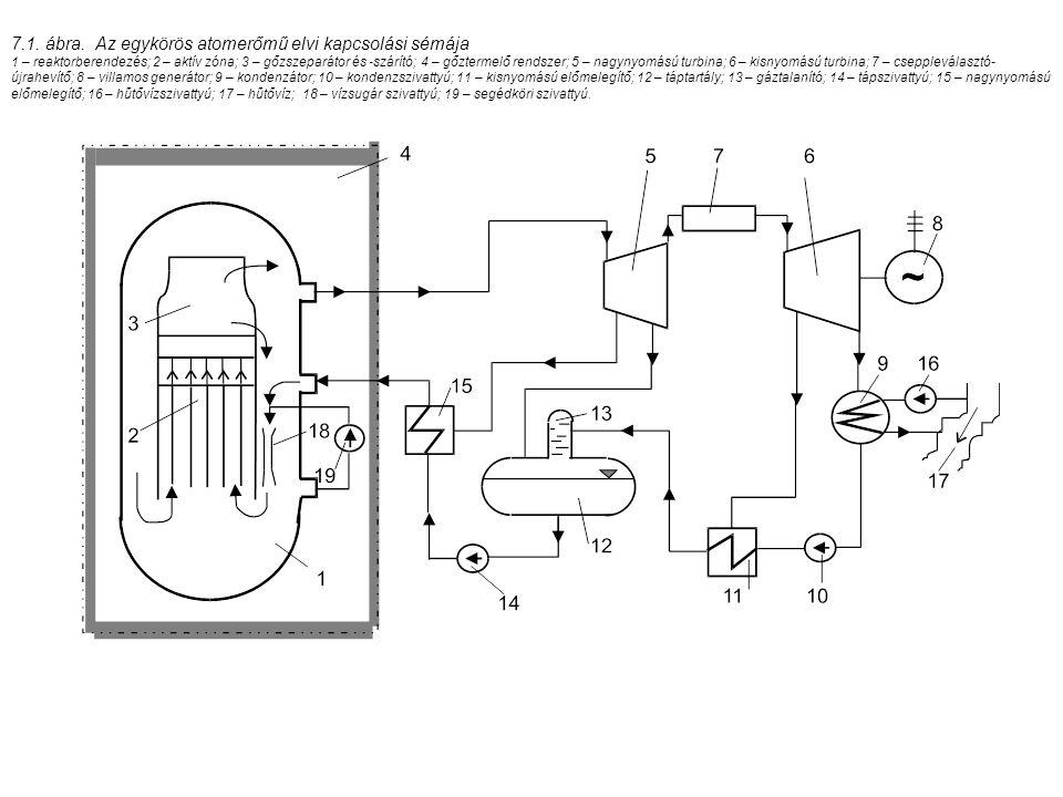 7.1. ábra. Az egykörös atomerőmű elvi kapcsolási sémája