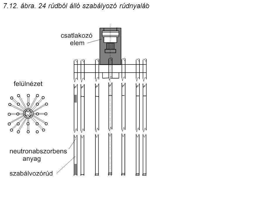 7.12. ábra. 24 rúdból álló szabályozó rúdnyaláb