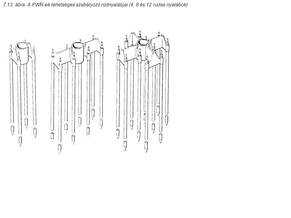 7.13. ábra. A PWR-ek lehetséges szabályozó rúdnyalábjai (4, 8 és 12 rudas nyalábok)