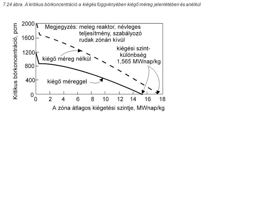 7.24 ábra. A kritikus bórkoncentráció a kiégés függvényében kiégő méreg jelenlétében és anélkül