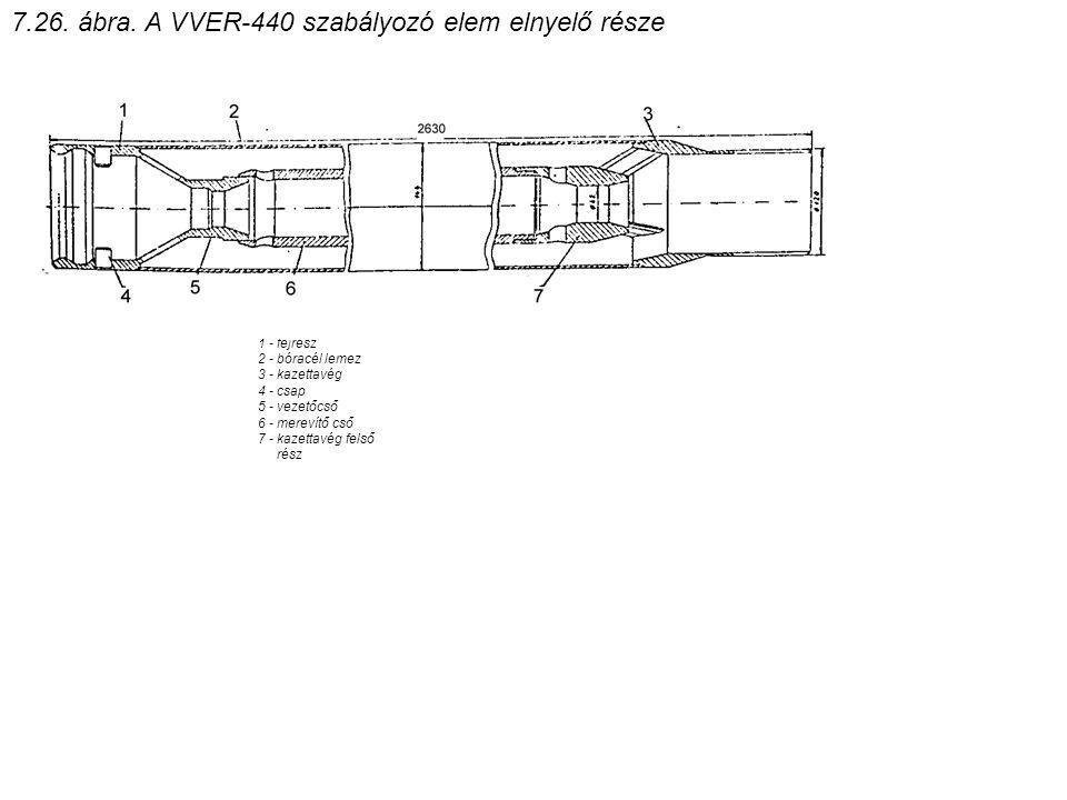 7.26. ábra. A VVER-440 szabályozó elem elnyelő része