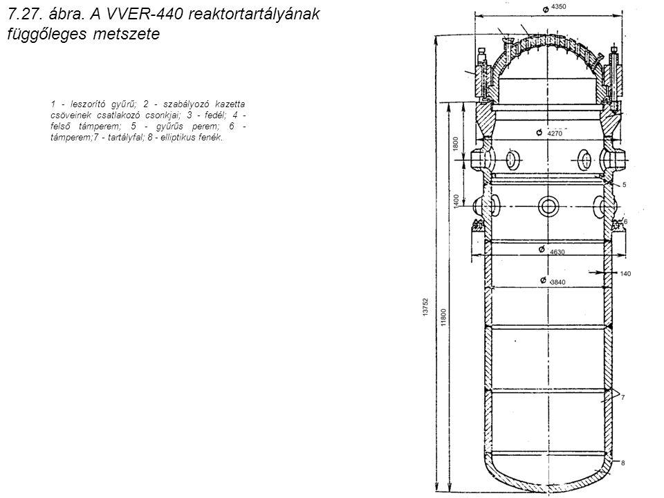7.27. ábra. A VVER-440 reaktortartályának függőleges metszete