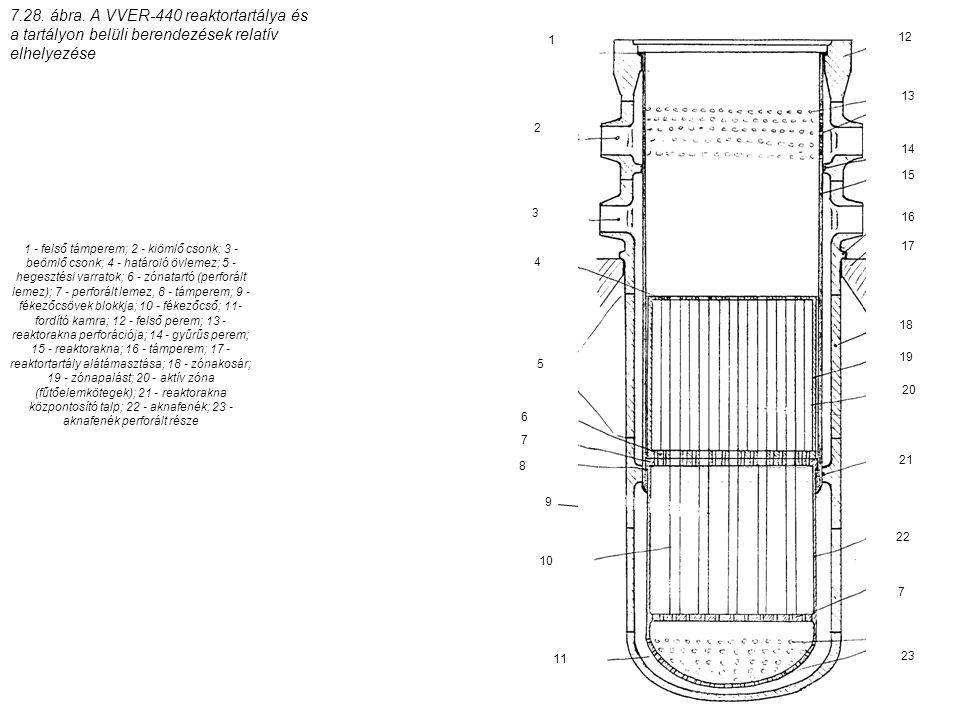 7.28. ábra. A VVER-440 reaktortartálya és a tartályon belüli berendezések relatív elhelyezése